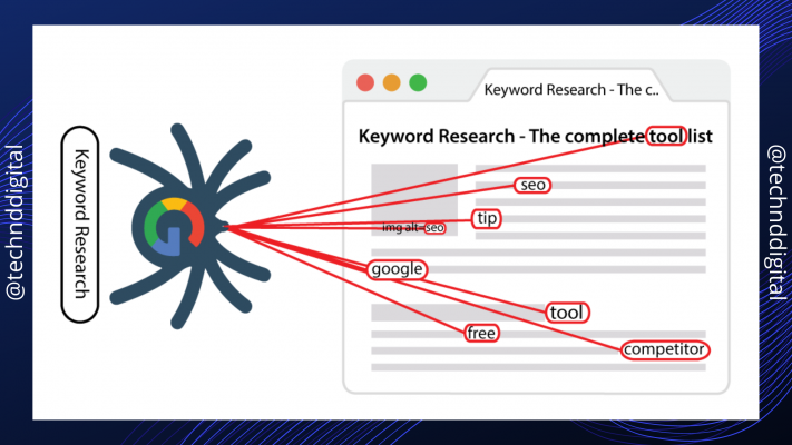 What are LSI Keywords: Why LSI Keywords are Important in SEO